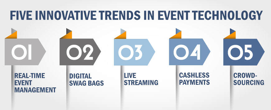 Innovative Trends in Event Tech