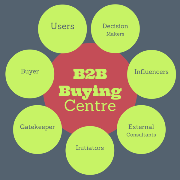 b2b buying center