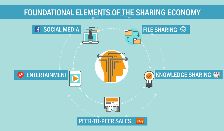 The Collaborative Economy for Events