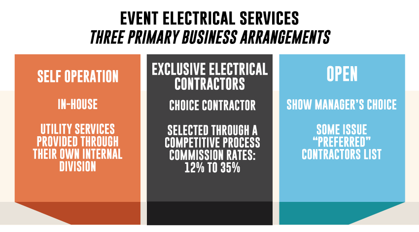 Event Electric Services