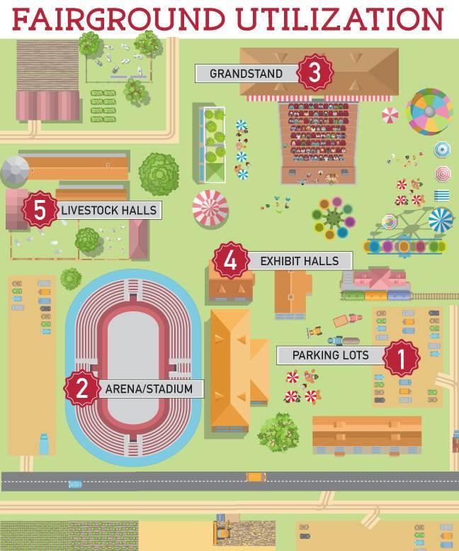 Fairground Utilization