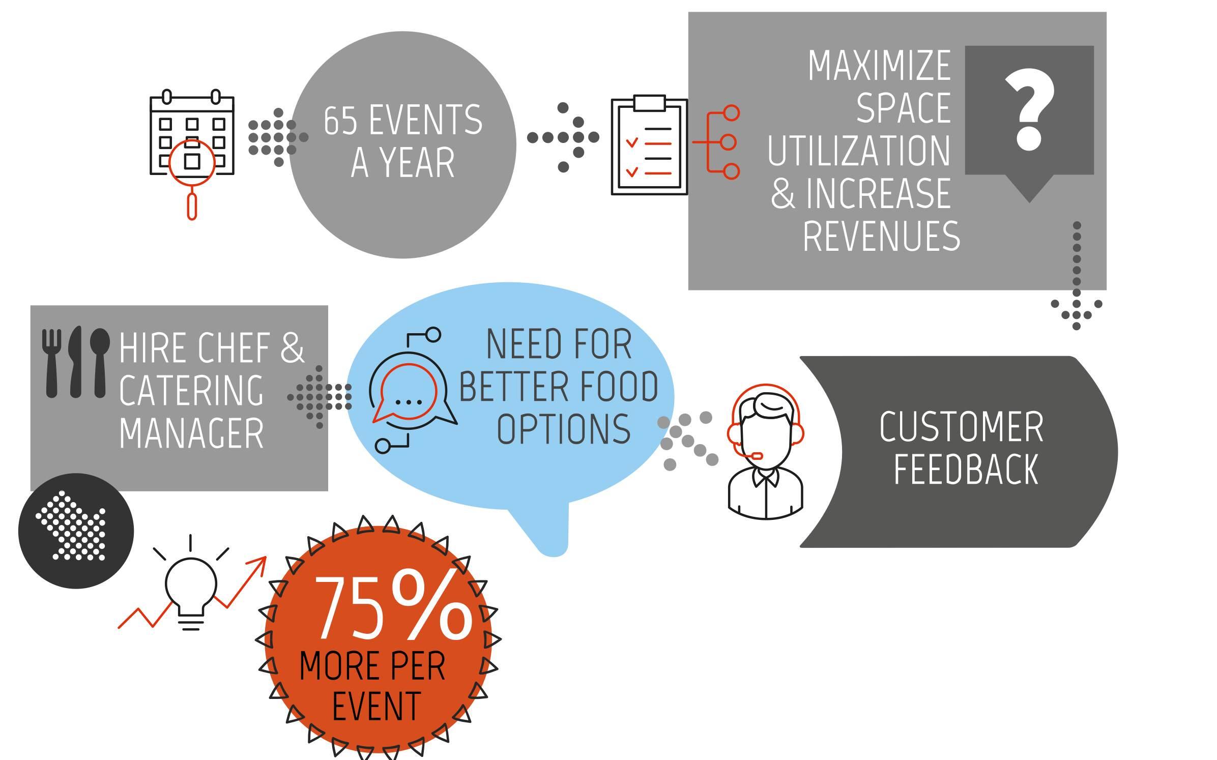 Tradex Shows New Path To Increase Venue Revenue
