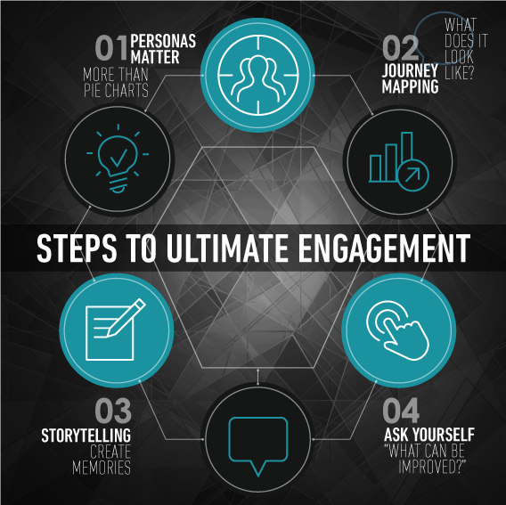 Steps to Ultimate engagement